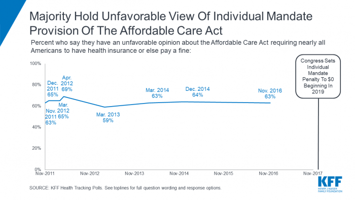 The Kaiser Family Foundation has consistently found a majority of Americans hold a negative view of the individual mandate.