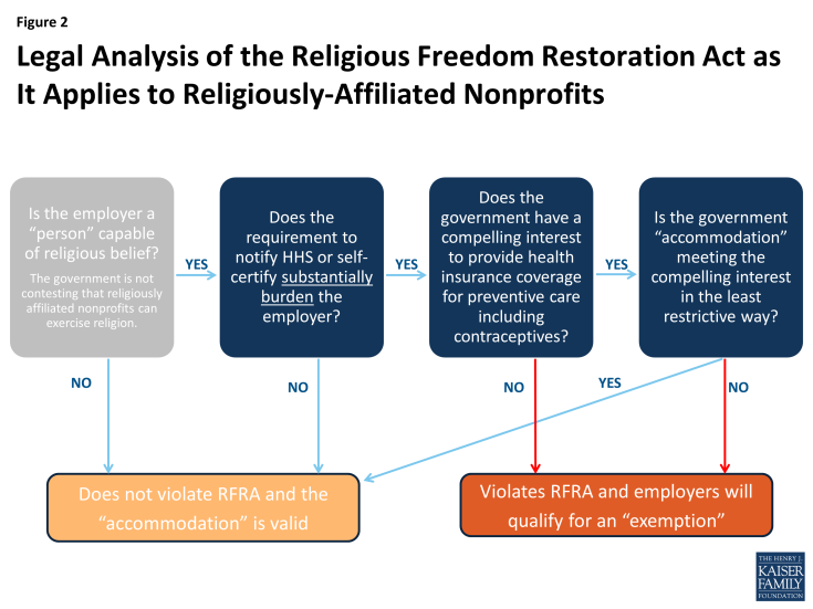 Legal Analysis of the Religious Freedom Restoration Act as it Applies to Religiously-Affiliated Nonprofits