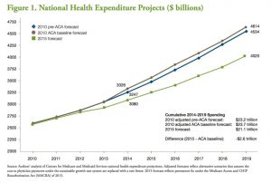 Robert Wood Johnson Foundation & Urban Institute. The Widespread Slowdown in Health Spending Growth Implications for Future Spending Projections and the Cost of the Affordable Care Act: An Update (2016)