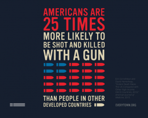 Americans are 25 times more likely to be shot and killed with a gun