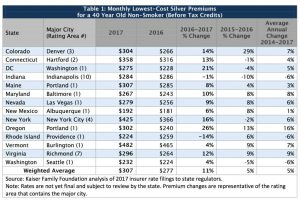 Kaiser Family Foundation. Analysis of 2017 Premium Changes and Insurer Participation in the Affordable Care Act's Health Insurance Marketplaces (2016).