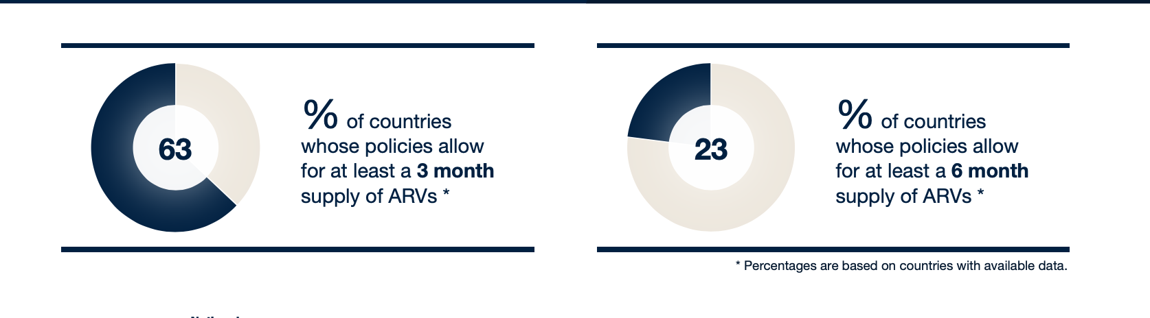 63% of countries allow at least a 3 month supply of ARVs; 23% of countries allow at leas a 6 month supply of ARVs