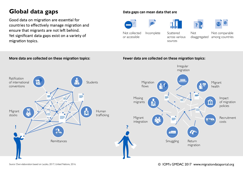 Global data gaps on migration