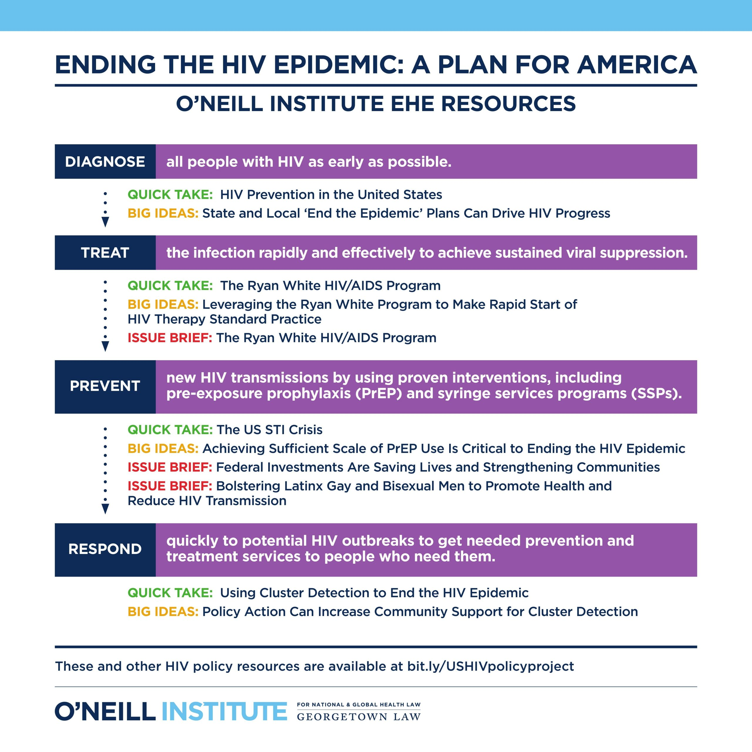 Conference Poster for Ending the HIV Epidemic