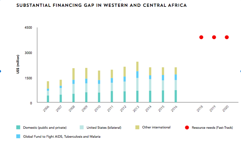 West & Central Africa Funding Gap