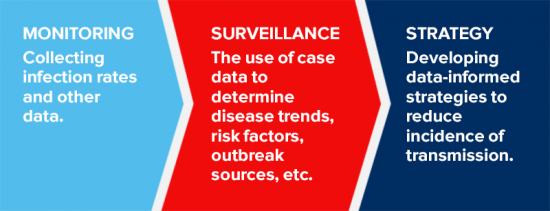 Monitoring: Collecting infection rates and other data. Surveillance: The use of case data to determine disease trends, risk factors, outbreak sources, etc. Strategy: Developing data-informed strategies to reduce incidence of transmission.